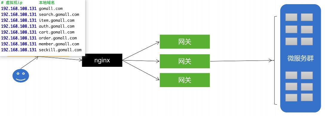 项目域名访问方案图