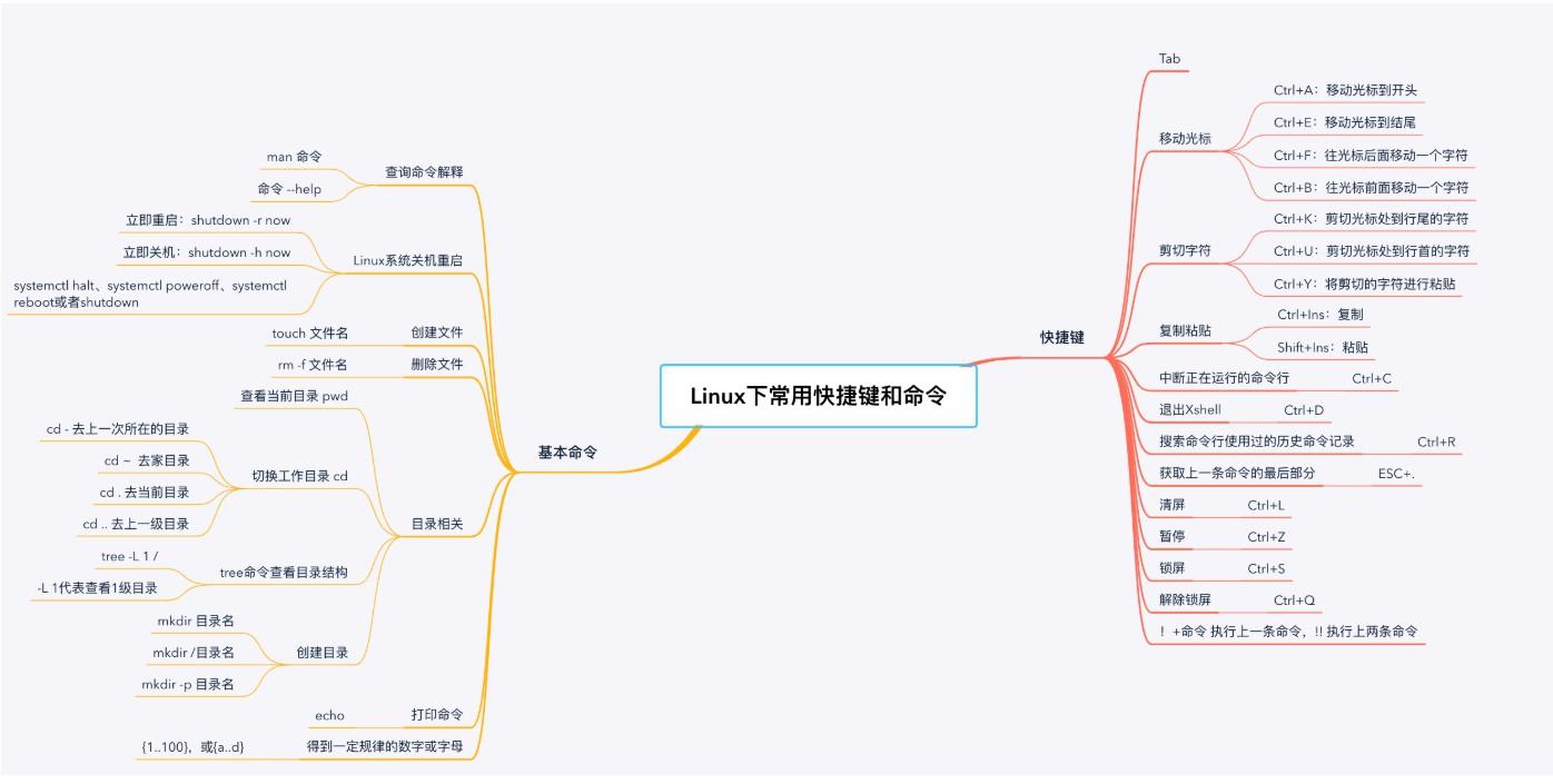 Linux常见快捷键和基本命令